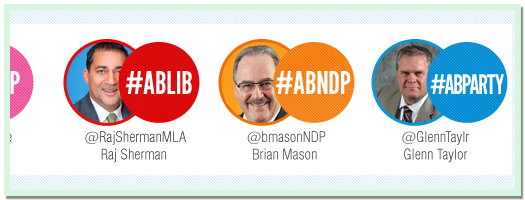 AlbertaTweets - Party Leaders At a Glance